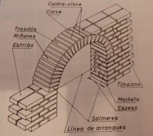 arcos de