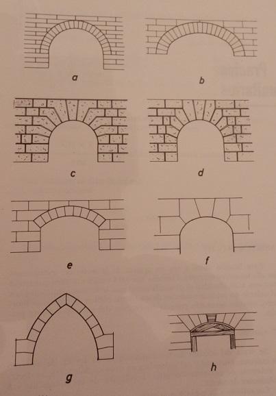 tipos de arcos de piedra